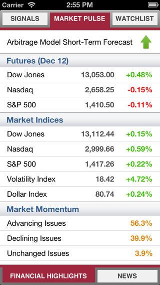 Stock Signals Technical Trading Model For Stocks Amp Stock Market 2.93